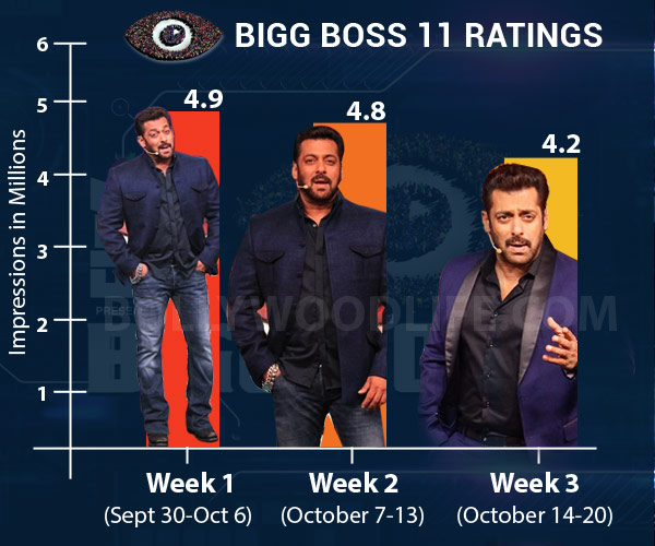 Bigg-boss-11-Rating-Chart