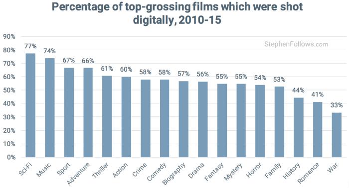 Film-vs-digital-Hollywood-digital-movies