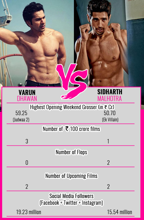 Varun-Vs-Sidharth-boxoffice-121017Chart
